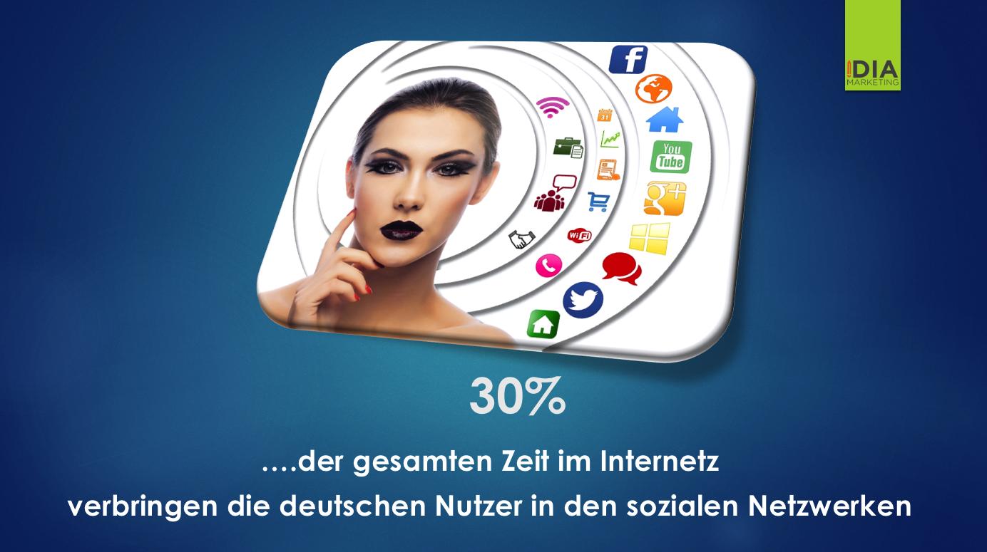 iDIA Marketing Nutzerdaten Facebook - Blogbeitrag